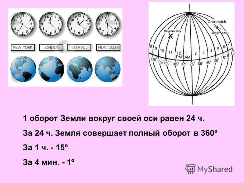1 оборот Земли вокруг своей оси равен 24 ч. За 24 ч. Земля совершает полный оборот в 360º За 1 ч. - 15º За 4 мин. - 1º