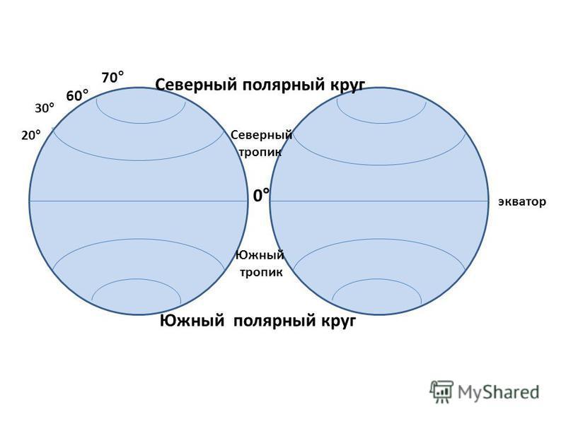 0° 20° 30° Северный тропик Южный тропик экватор 60° 70° Северный полярный круг Южный полярный круг