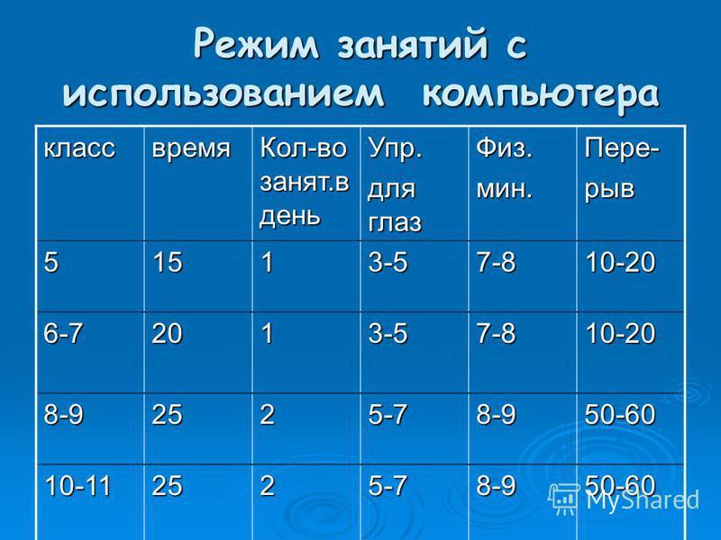 Режим занятий с использованием компьютера класс время Кол-во занят.в день Упр. для глаз Физ.мин.Пере-рыв 51513-57-810-20 6-72013-57-810-20 8-92525-78-950-60 10-112525-78-950-60