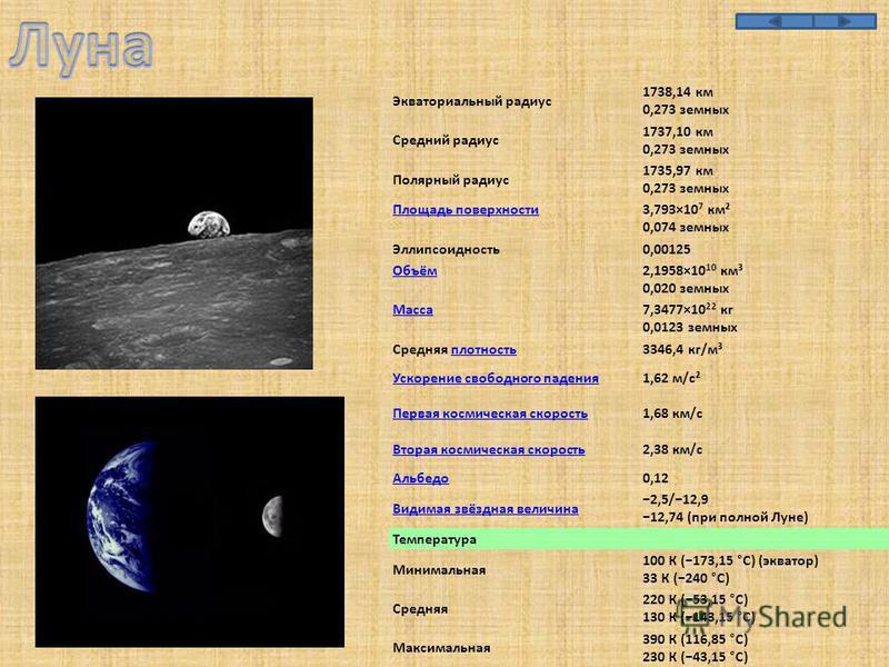 Экваториальный радиус 1738,14 км 0,273 земных Средний радиус 1737,10 км 0,273 земных Полярный радиус 1735,97 км 0,273 земных Площадь поверхности 3,793×10 7 км² 0,074 земных Эллипсоидность 0,00125 Объём 2,1958×10 10 км³ 0,020 земных Масса 7,3477×10 22