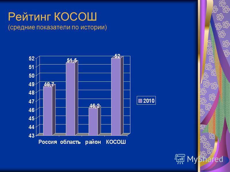 Рейтинг КОСОШ (средние показатели по истории)