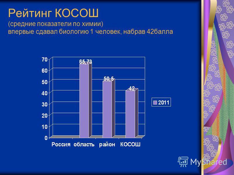 Рейтинг КОСОШ (средние показатели по химии) впервые сдавал биологию 1 человек, набрав 42 балла