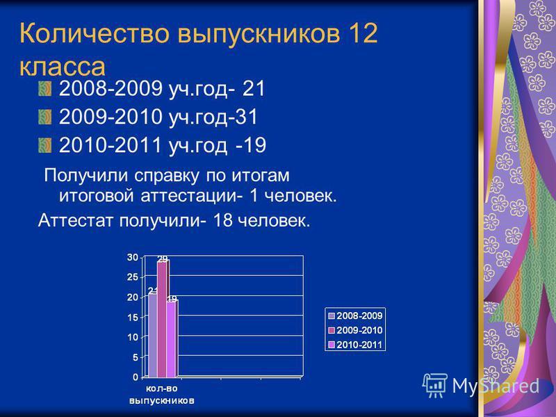 Количество выпускников 12 класса 2008-2009 уч.год- 21 2009-2010 уч.год-31 2010-2011 уч.год -19 Получили справку по итогам итоговой аттестации- 1 человек. Аттестат получили- 18 человек.