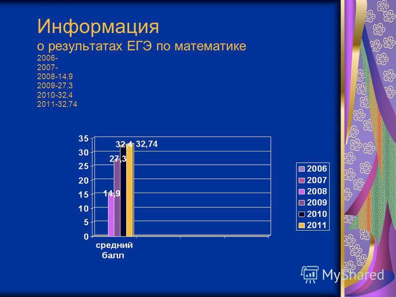 Информация о результатах ЕГЭ по математике 2006- 2007- 2008-14,9 2009-27,3 2010-32,4 2011-32,74