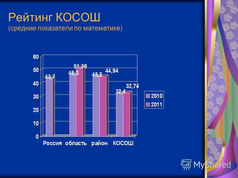 Рейтинг КОСОШ (средние показатели по математике)
