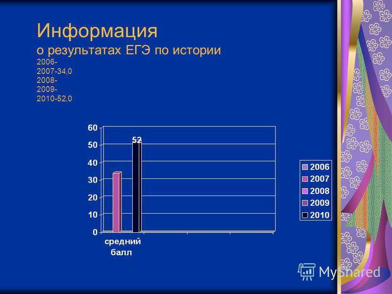 Информация о результатах ЕГЭ по истории 2006- 2007-34,0 2008- 2009- 2010-52,0