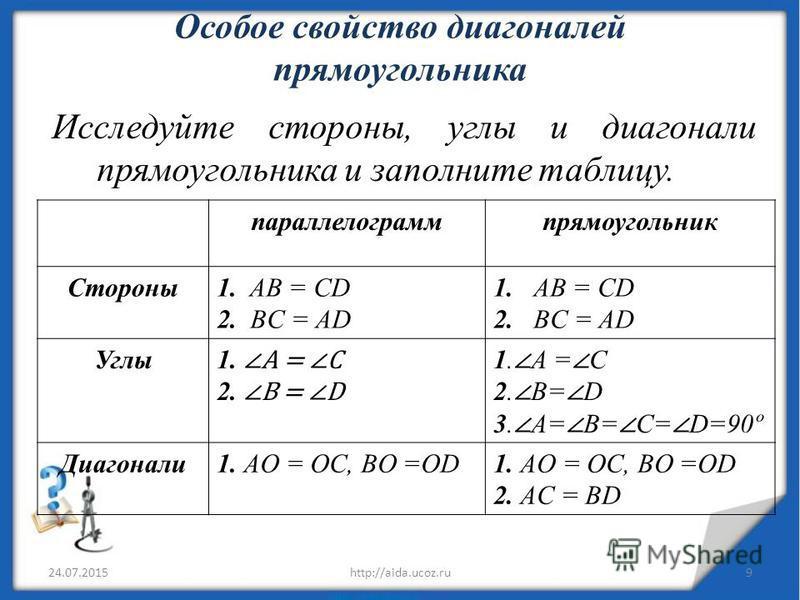 Особое свойство диагоналей прямоугольника Исследуйте стороны, углы и диагонали прямоугольника и заполните таблицу. 24.07.20159http://aida.ucoz.ru параллелограмм прямоугольник Стороны 1. AB = CD 2. BC = AD 1. AB = CD 2. BC = AD Углы 1. A = C 2. B = D
