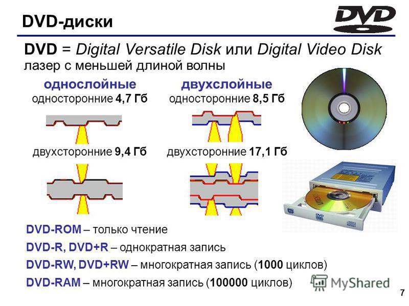 7 DVD-диски DVD-ROM – только чтение DVD-R, DVD+R – однократная запись DVD-RW, DVD+RW – многократная запись (1000 циклов) DVD-RAM – многократная запись (100000 циклов) однослойные односторонние 4,7 Гб двухсторонние 9,4 Гб двухслойные односторонние 8,5