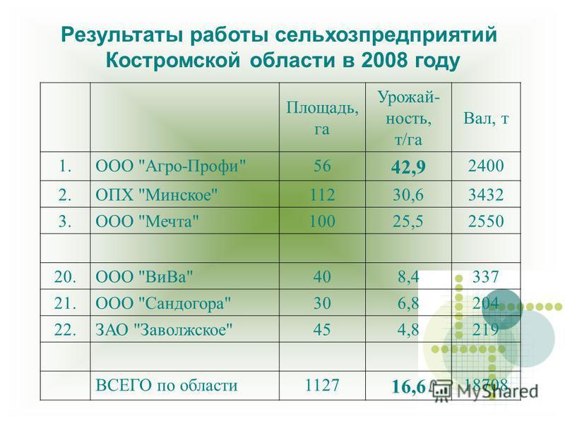 Результаты работы сельхозпредприятий Костромской области в 2008 году Площадь, га Урожай- ность, т/га Вал, т 1. ООО