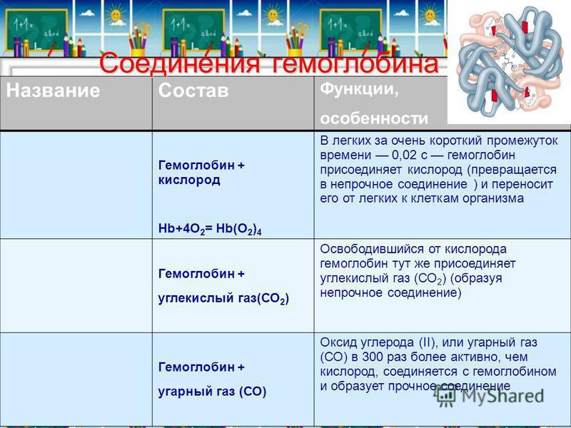 Название Состав Функции, особенности Гемоглобин + кислород Hb+4О 2 = Hb(О 2 ) 4 В легких за очень короткий промежуток времени 0,02 с гемоглобин присоединяет кислород (превращается в непрочное соединение ) и переносит его от легких к клеткам организма