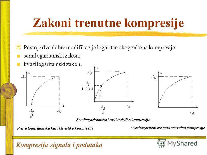 Zakoni trenutne kompresije zPostoje dve dobre modifikacije logaritamskog zakona kompresije: semilogaritamski zakon; kvazilogaritamski zakon. Kvazilogaritamska karakteristika kompresije Semilogaritamska karakteristika kompresije Prava logaritamska kar