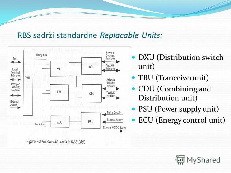 RBS sadrži standardne Replacable Units: DXU (Distribution switch unit) TRU (Tranceiverunit) CDU (Combining and Distribution unit) PSU (Power supply unit) ECU (Energy control unit)