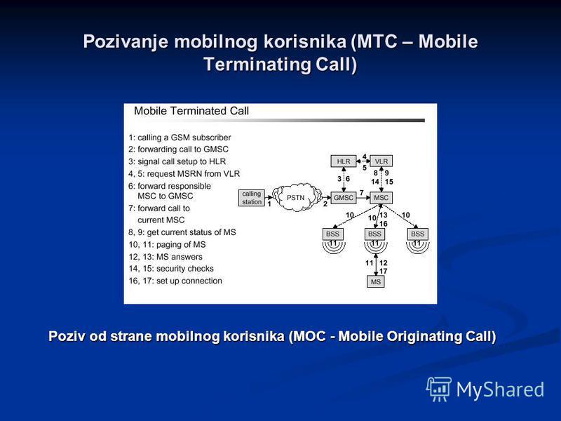 Pozivanje mobilnog korisnika (MTC – Mobile Terminating Call) Poziv od strane mobilnog korisnika (MOC - Mobile Originating Call)