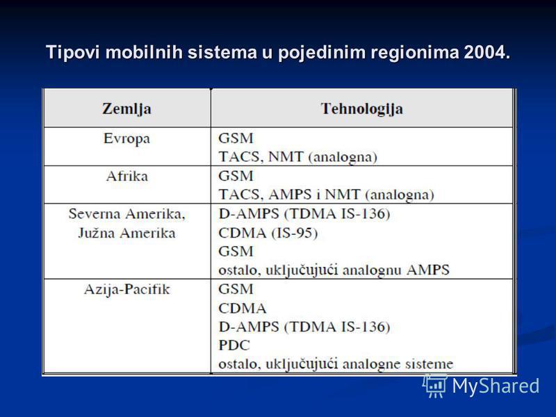 Tipovi mobilnih sistema u pojedinim regionima 2004.