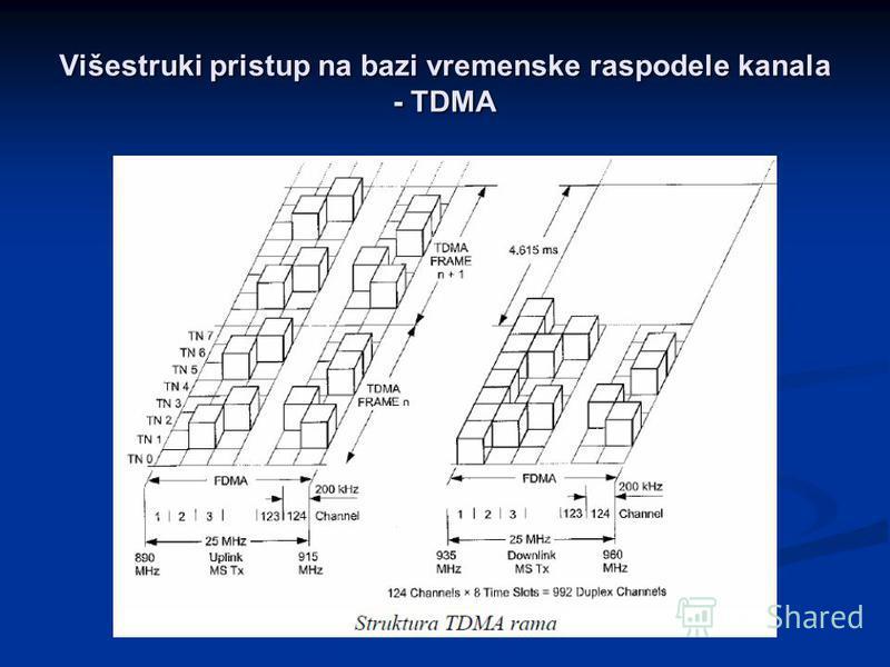 Višestruki pristup na bazi vremenske raspodele kanala - TDMA