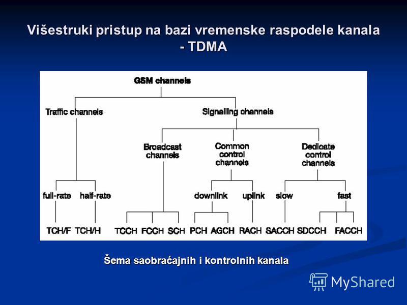 Višestruki pristup na bazi vremenske raspodele kanala - TDMA Šema saobraćajnih i kontrolnih kanala