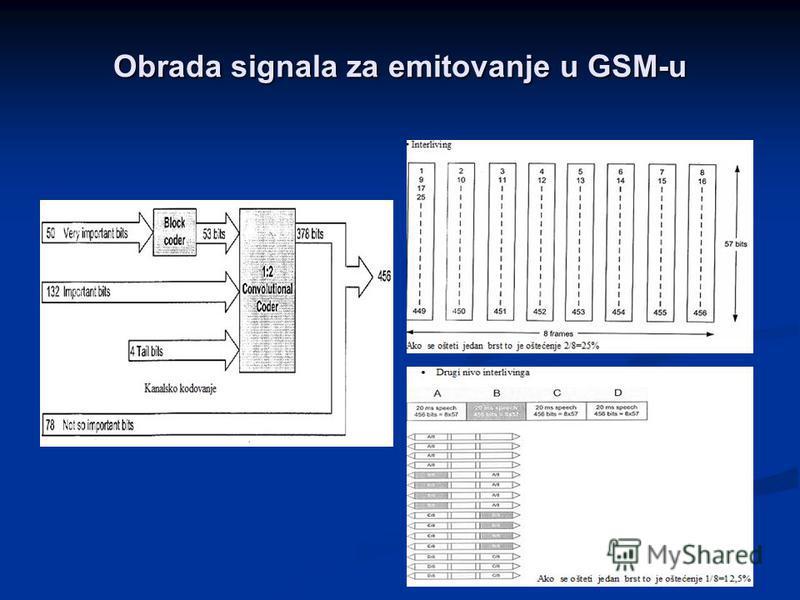 Obrada signala za emitovanje u GSM-u