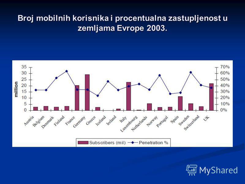 Broj mobilnih korisnika i procentualna zastupljenost u zemljama Evrope 2003.