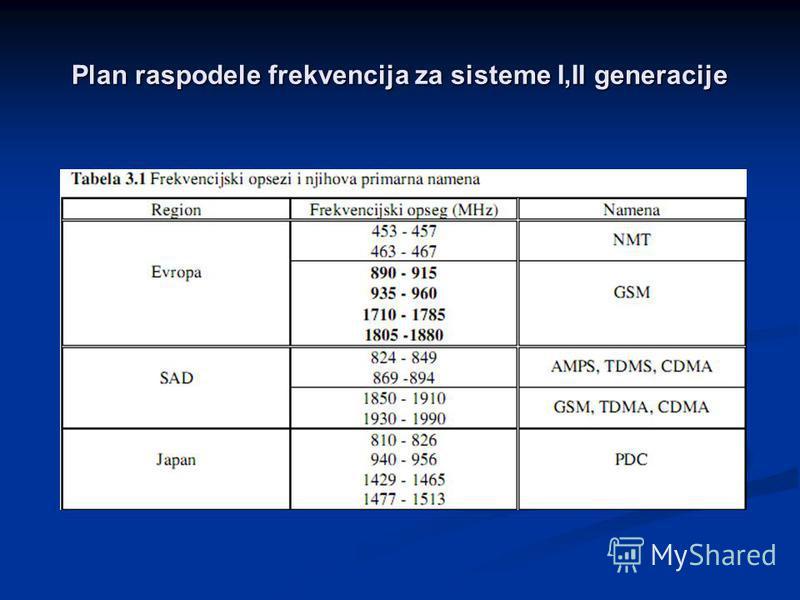Plan raspodele frekvencija za sisteme I,II generacije
