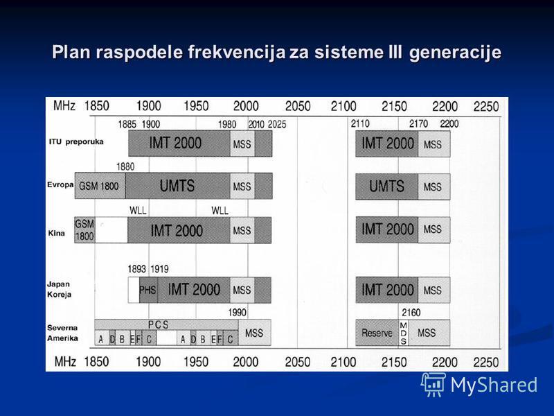 Plan raspodele frekvencija za sisteme III generacije