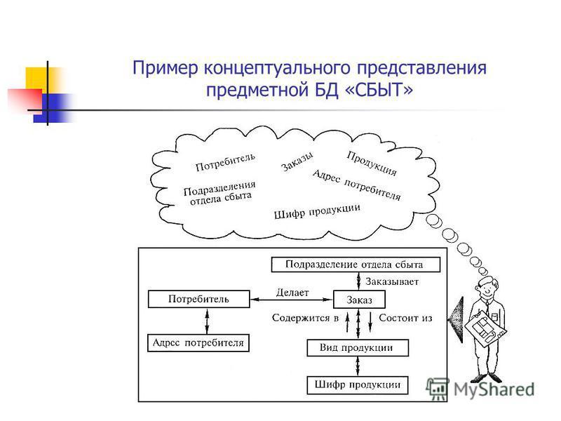 Пример концептуального представления предметной БД «СБЫТ»