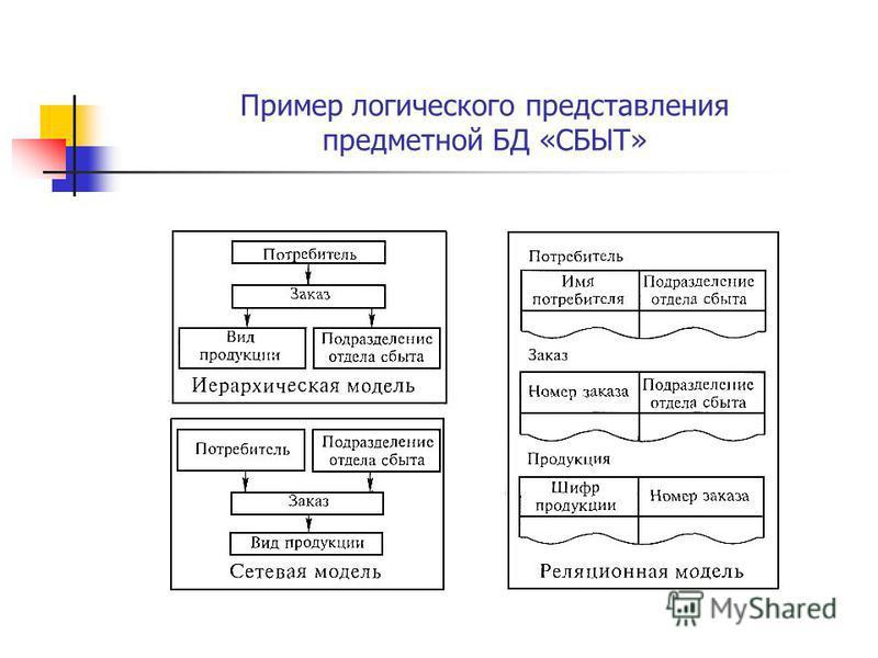 Пример логического представления предметной БД «СБЫТ»
