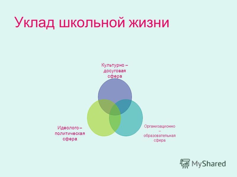 Уклад школьной жизни Культурно – досуговая сфера Организационно – образовательная сфера Идеолого – политическая сфера