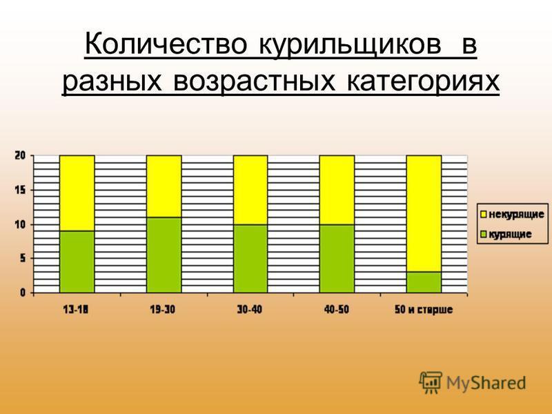 Количество курильщиков в разных возрастных категориях