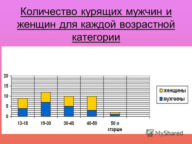 Количество курящих мужчин и женщин для каждой возрастной категории