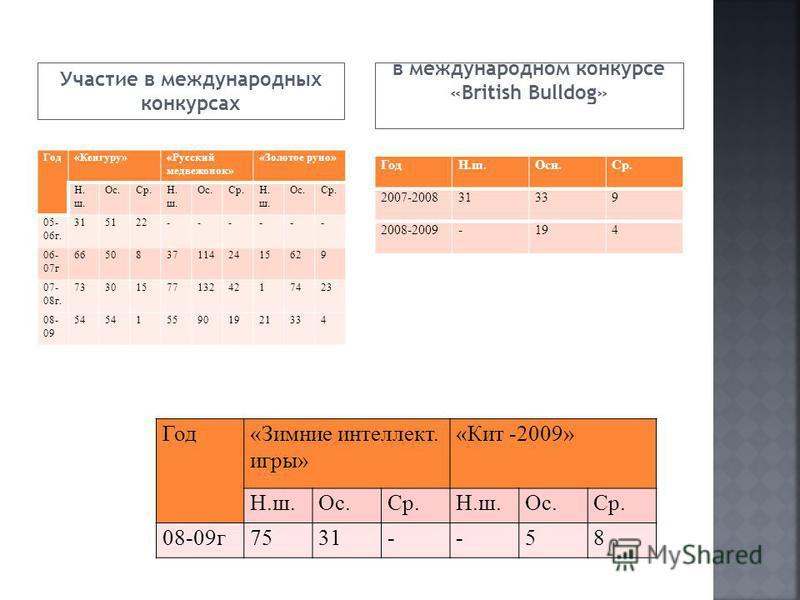 Участие в международных конкурсах в международном конкурсе «British Bulldog» Год«Кенгуру»«Русский медвежонок» «Золотое руно» Н. ш. Ос.Ср.Н. ш. Ос.Ср.Н. ш. Ос.Ср. 05- 06 г. 315122------ 06- 07 г 66508371142415629 07- 08 г. 733015771324217423 08- 09 54