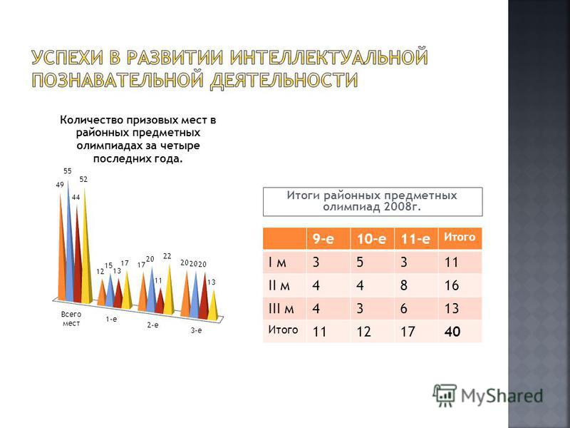 Итоги районных предметных олимпиад 2008 г. 9-е 10-е 11-е Итого I м 35311 II м 44816 III м 43613 Итого 11121740