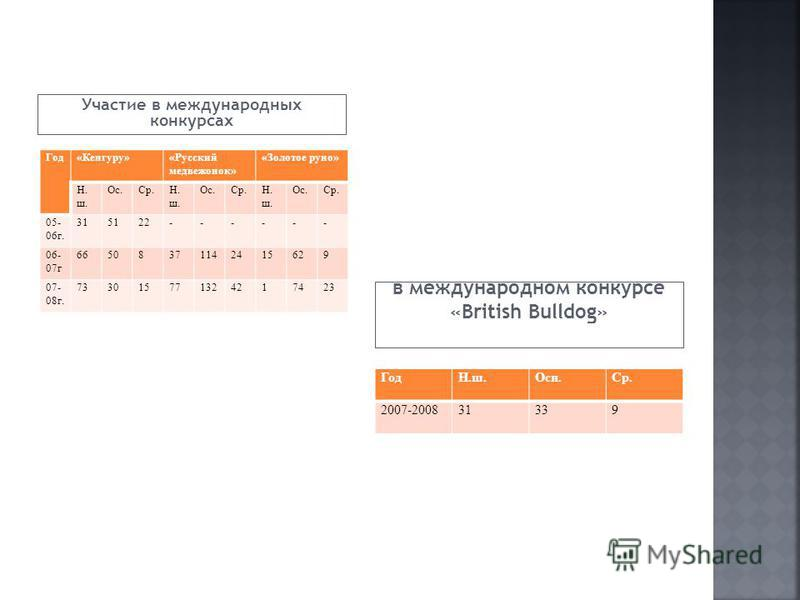 Участие в международных конкурсах в международном конкурсе «British Bulldog» Год«Кенгуру»«Русский медвежонок» «Золотое руно» Н. ш. Ос.Ср.Н. ш. Ос.Ср.Н. ш. Ос.Ср. 05- 06 г. 315122------ 06- 07 г 66508371142415629 07- 08 г. 733015771324217423 ГодН.ш.Ос