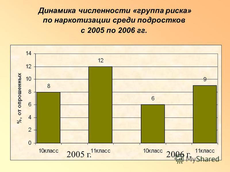 Динамика численности «группа риска» по наркотизации среди подростков с 2005 по 2006 гг. 2005 г.2006 г.