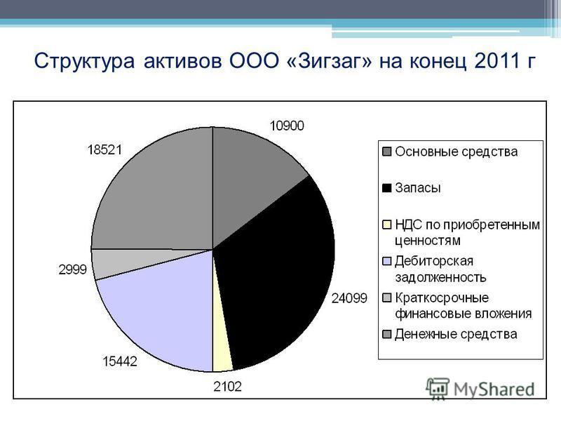 Структура активов ООО «Зигзаг» на конец 2011 г