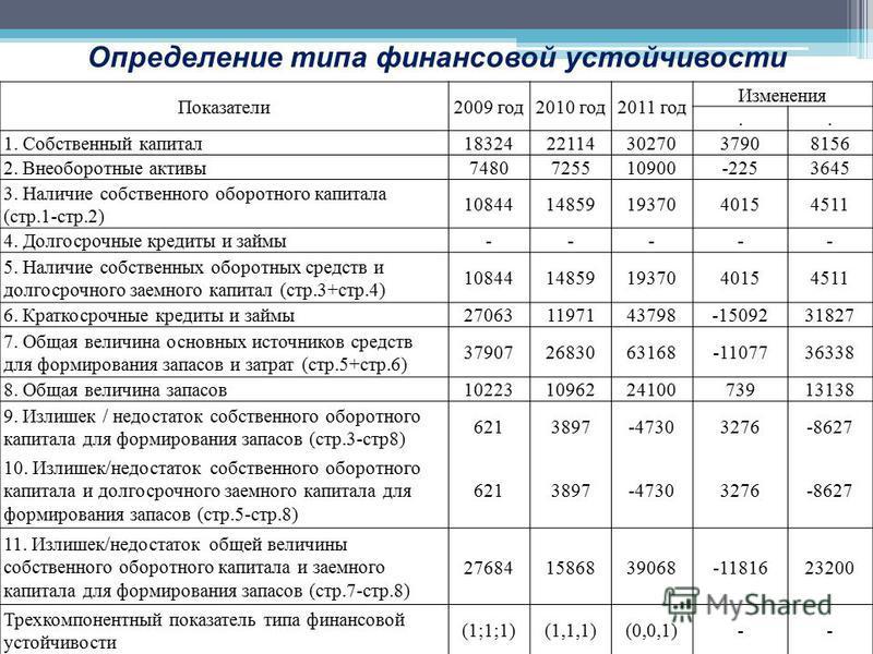 Определение типа финансовой устойчивости Показатели 2009 год 2010 год 2011 год Изменения.. 1. Собственный капитал 18324221143027037908156 2. Внеоборотные активы 7480725510900-2253645 3. Наличие собственного оборотного капитала (стр.1-стр.2) 108441485