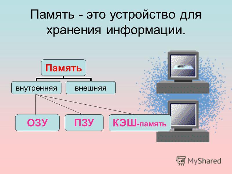 Память - это устройство для хранения информации. ОЗУ ПЗУ КЭШ -память