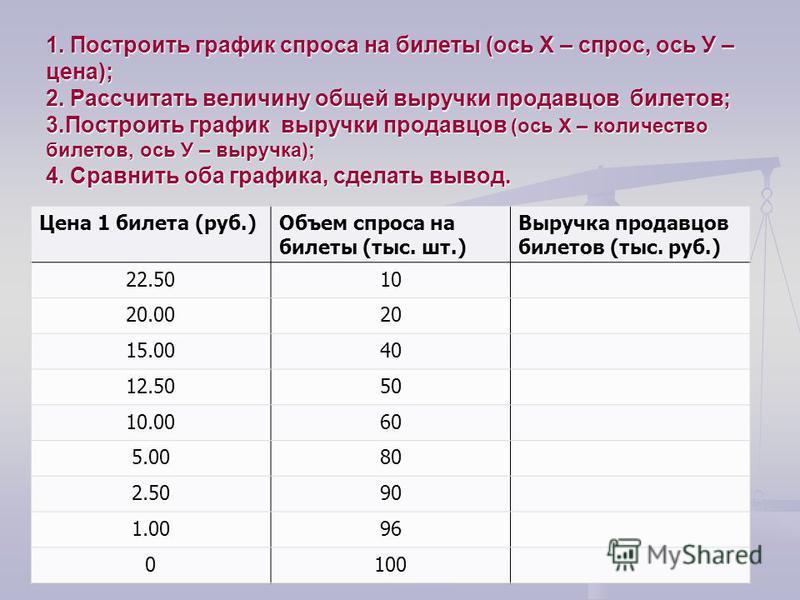 1. Построить график спроса на билеты (ось Х – спрос, ось У – цена); 2. Рассчитать величину общей выручки продавцов билетов; 3. Построить график выручки продавцов (ось Х – количество билетов, ось У – выручка); 4. Сравнить оба графика, сделать вывод. Ц