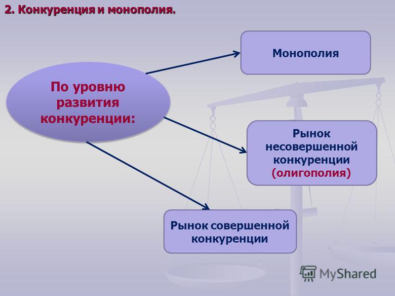 По уровню развития конкуренции: Рынок совершенной конкуренции Монополия Рынок несовершенной конкуренции (олигополия) 2. Конкуренция и монополия.