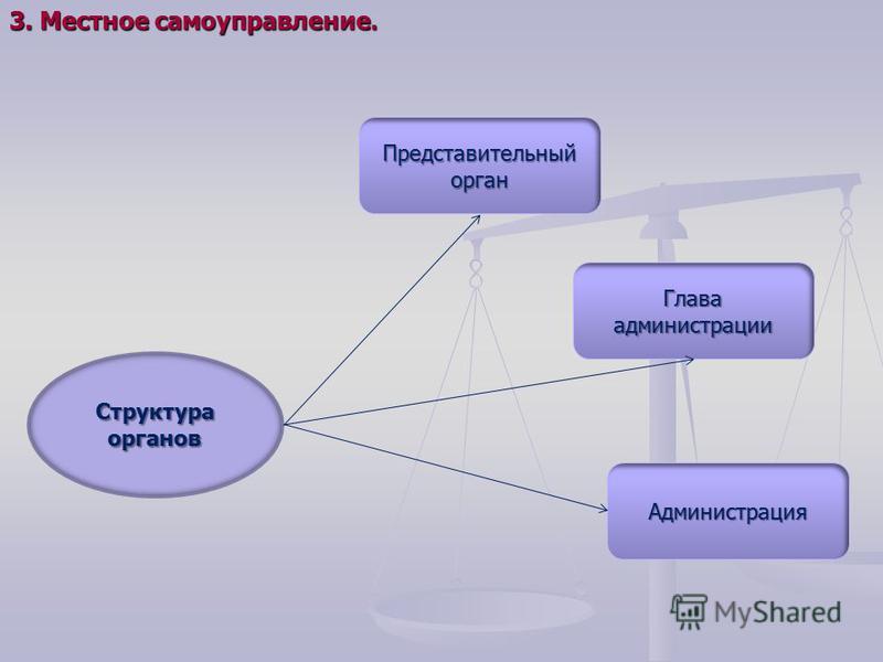 3. Местное самоуправление. Структура органов Глава администрации Представительный орган Администрация
