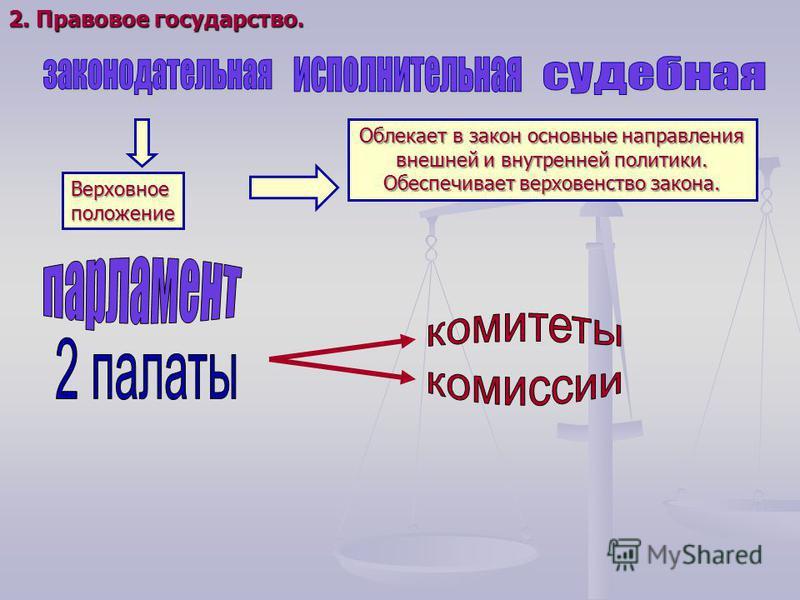 Верховноеположение Облекает в закон основные направления внешней и внутренней политики. Обеспечивает верховенство закона. 2. Правовое государство.
