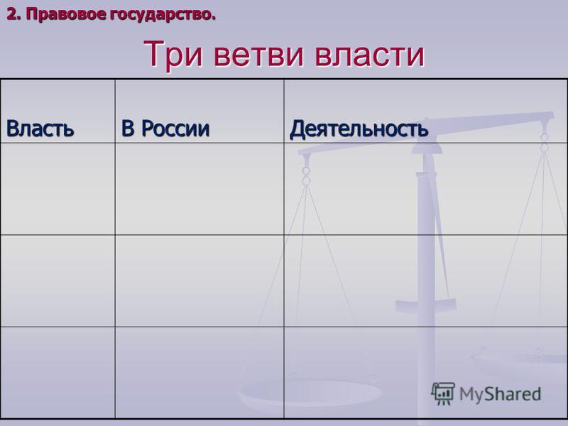 Три ветви власти Власть В России Деятельность 2. Правовое государство.
