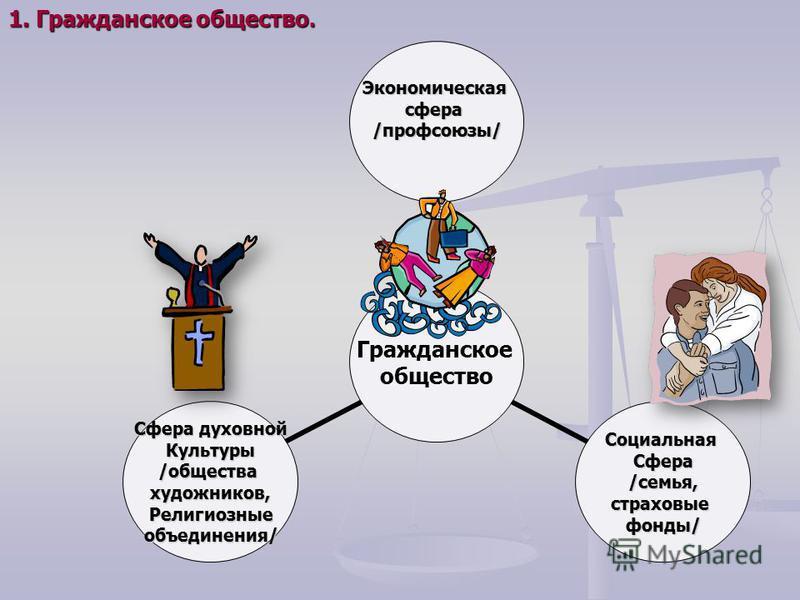 1. Гражданское общество.