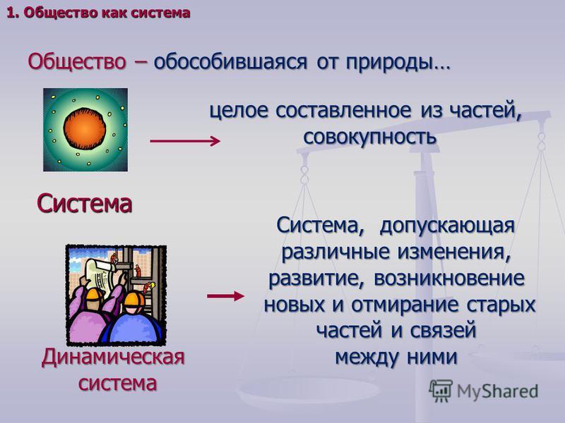 1. Общество как система Общество – обособившаяся от природы… Система целое составленное из частей, совокупность Динамическаясистема Система, допускающая различные изменения, развитие, возникновение новых и отмирание старых частей и связей новых и отм