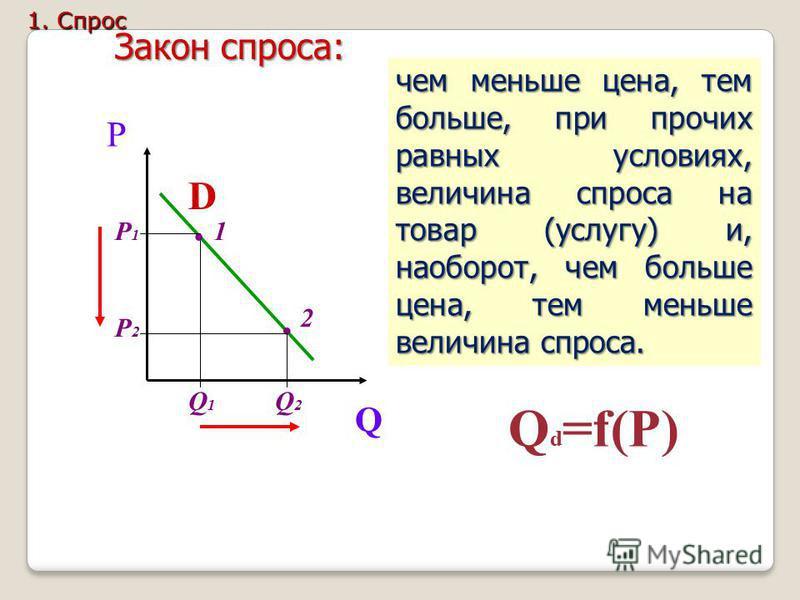 P Q D чем меньше цена, тем больше, при прочих равных условиях, величина спроса на товар (услугу) и, наоборот, чем больше цена, тем меньше величина спроса. Закон спроса: Q d =f(P).. 1 2 Р1Р1 Р2Р2 Q1Q1 Q2Q2 1. Спрос