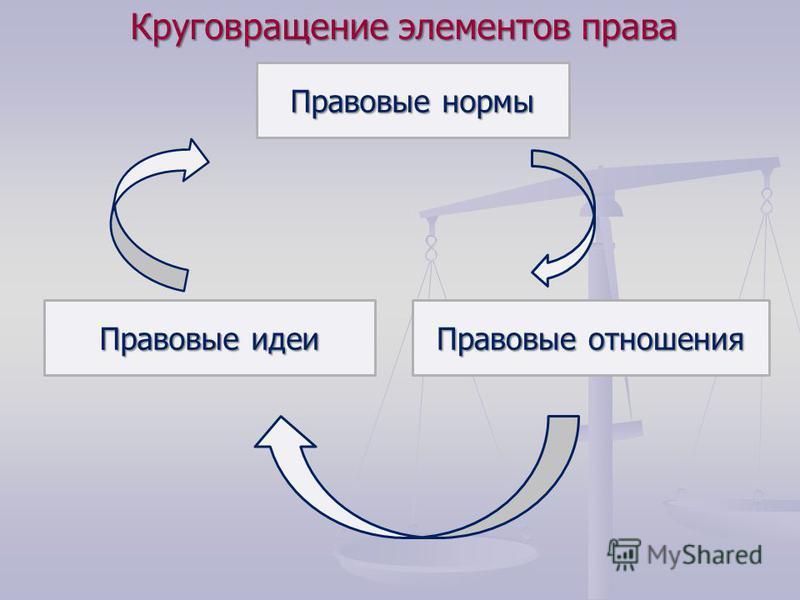 Правовые отношения Правовые идеи Правовые нормы Круговращение элементов права