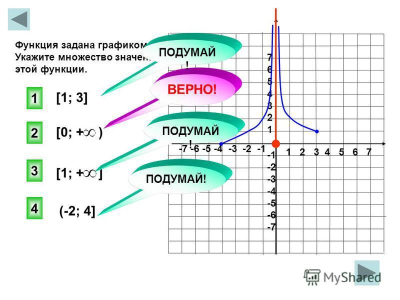 1 2 3 4 5 6 7 -7 -6 -5 -4 -3 -2 -1 76543217654321 -2 -3 -4 -5 -6 -7 Функция задана графиком на [-4;0) (0;3]. Укажите множество значений этой функции. [1; 3] [0; + ) [1; + ] (-2; 4] 2 ВЕРНО! 1 3 4 ПОДУМАЙ!