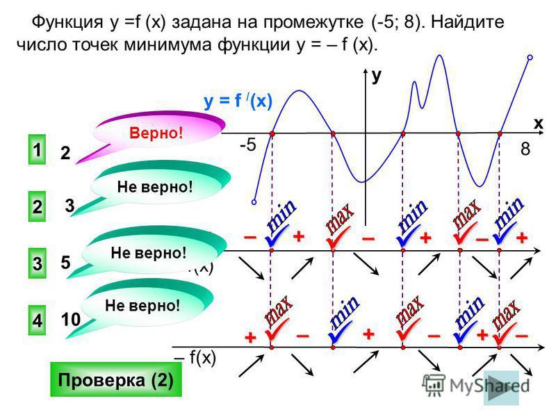 Функция у =f (x) задана на промежутке (-5; 8). Найдите число точек минимума функции у = – f (x). 1 3 4 2 Не верно! Верно! 2 3 5 10 Проверка (2) f(x) f / (x) y = f / (x) y x +–– –++ -5 8 – f(x) +++––– Не верно!