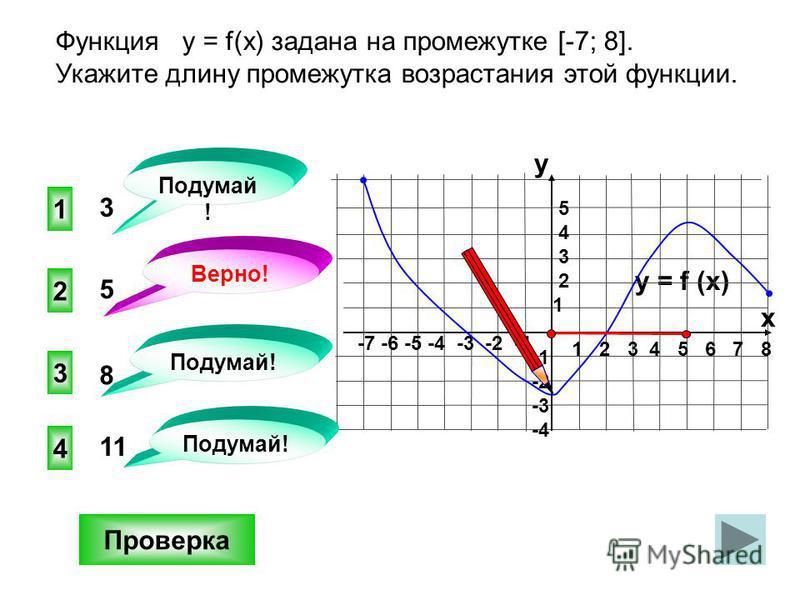 1 4 3 3 Функция у = f(x) задана на промежутке [-7; 8]. Укажите длину промежутка возрастания этой функции. Проверка y = f (x) 1 2 3 4 5 6 7 8 -7 -6 -5 -4 -3 -2 -1 y x 5 4 3 2 1 -2 -3 -4 2 11 8 Подумай ! Верно! 5