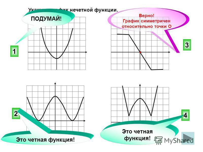 Укажите график нечетной функции. 3 4 2 1 ПОДУМАЙ! Это четная функция! Верно! График симметричен относительно точки О