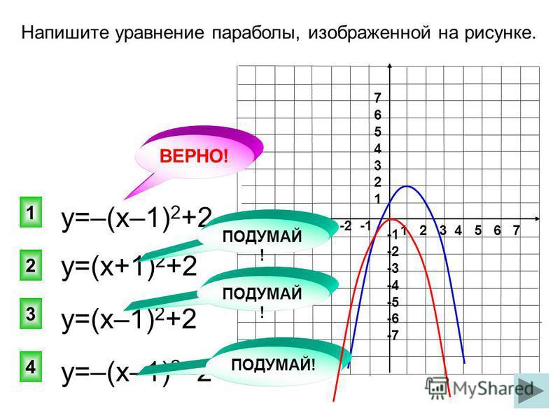 1 2 3 4 5 6 7 -7 -6 -5 -4 -3 -2 -1 76543217654321 -2 -3 -4 -5 -6 -7 у=(х+1) 2 +2 1 2 3 4 ВЕРНО! Напишите уравнение параболы, изображенной на рисунке. у=–(х–1) 2 +2 у=(х–1) 2 +2 у=–(х–1) 2 –2 ПОДУМАЙ !